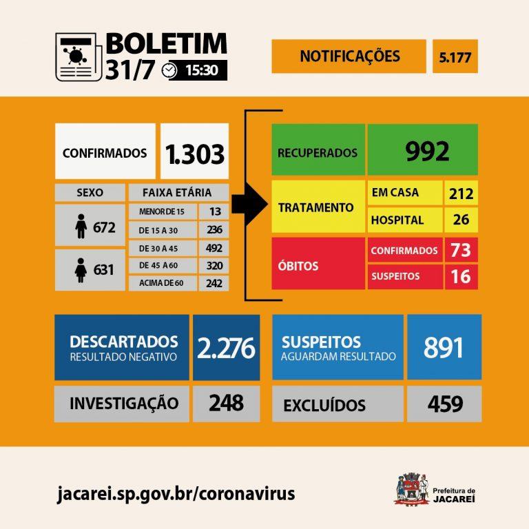 Coronavírus: Jacareí tem 73 óbitos, 1303 casos confirmados e 992 recuperados