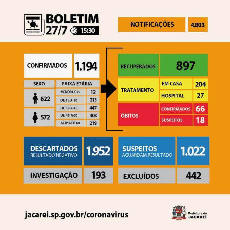 Coronavírus: Jacareí tem 66 óbitos, 1194 casos confirmados e 897 recuperados