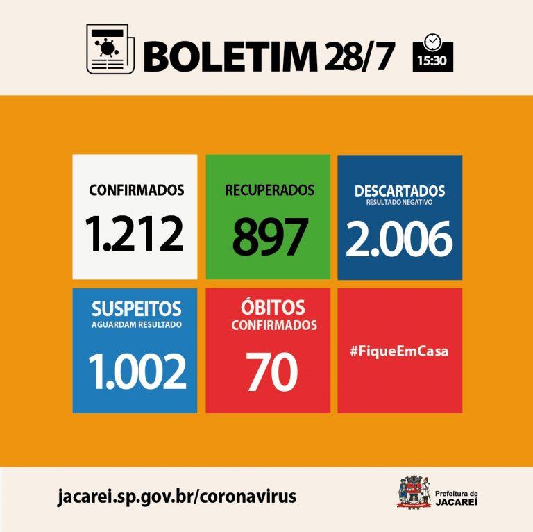Coronavírus: Jacareí tem 70 óbitos, 1212 casos confirmados e 897 recuperados