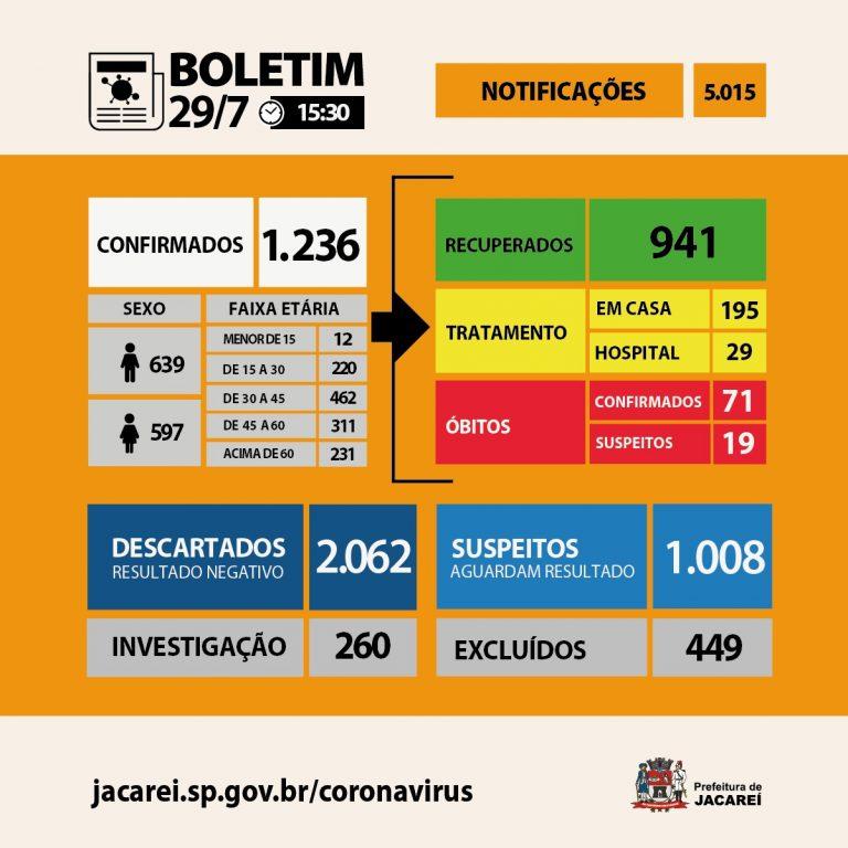 Coronavírus: Jacareí tem 71 óbitos, 1236 casos confirmados e 941 recuperados
