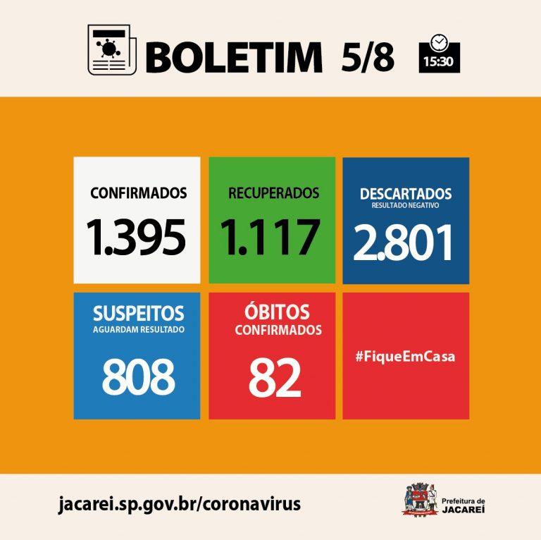 Coronavírus: Jacareí tem 82 óbitos, 1395 casos confirmados e 1117 recuperados