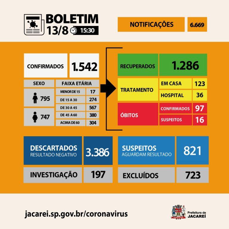 Jacareí tem 97 óbitos, 1542 casos confirmados e 1286 recuperados