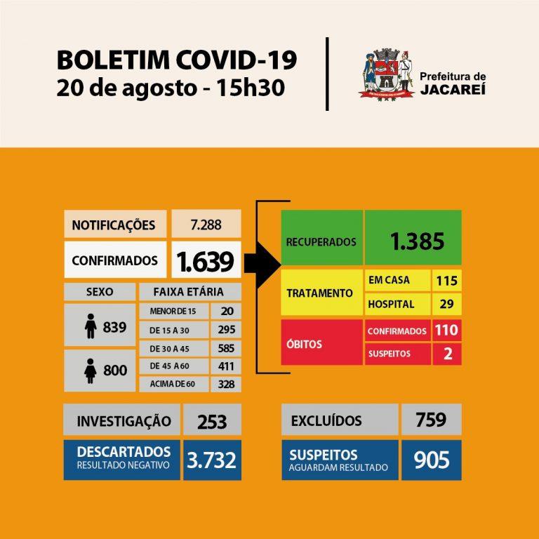 Coronavírus: Jacareí tem 110 óbitos, 1639 casos confirmados e 1385 recuperados