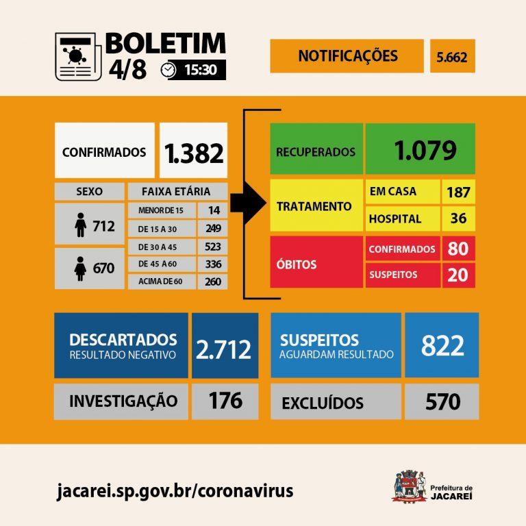 Coronavírus: Jacareí tem 80 óbitos, 1382 casos confirmados e 1079 recuperados