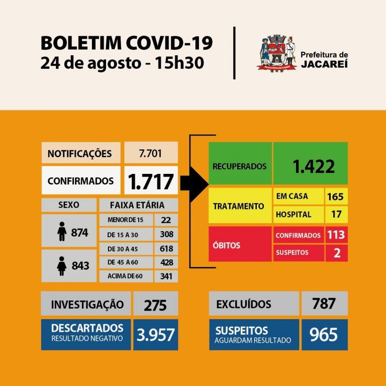 Coronavírus: Jacareí tem 1717 casos confirmados e 1422 recuperados
