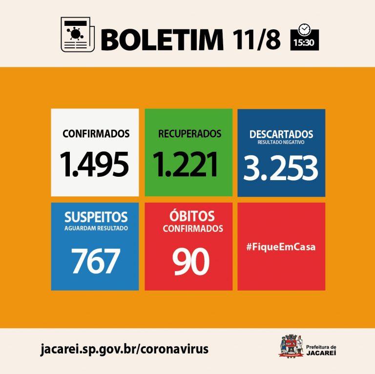 Jacareí tem 90 óbitos, 1495 casos confirmados e 1221 recuperados