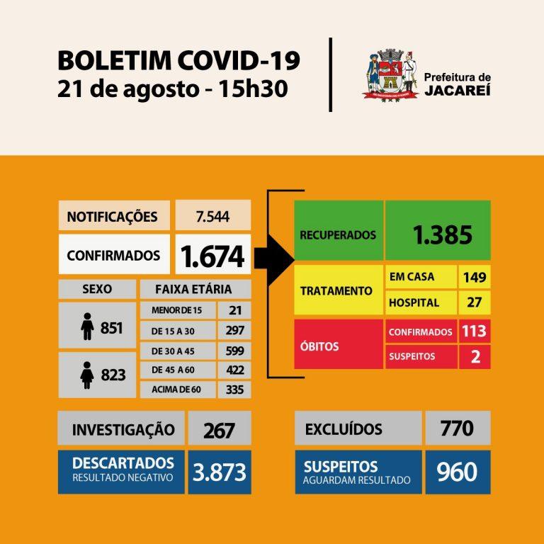 Coronavírus: Jacareí tem 113 óbitos, 1674 casos confirmados e 1385 recuperados