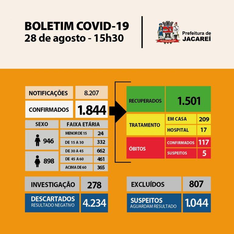 Coronavírus: Jacareí tem 117 óbitos e 1844 casos confirmados