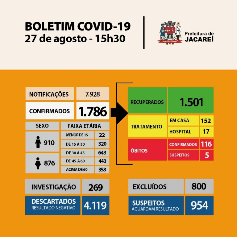 Coronavírus: Jacareí tem 116 óbitos, 1786 casos confirmados e 1501 recuperados
