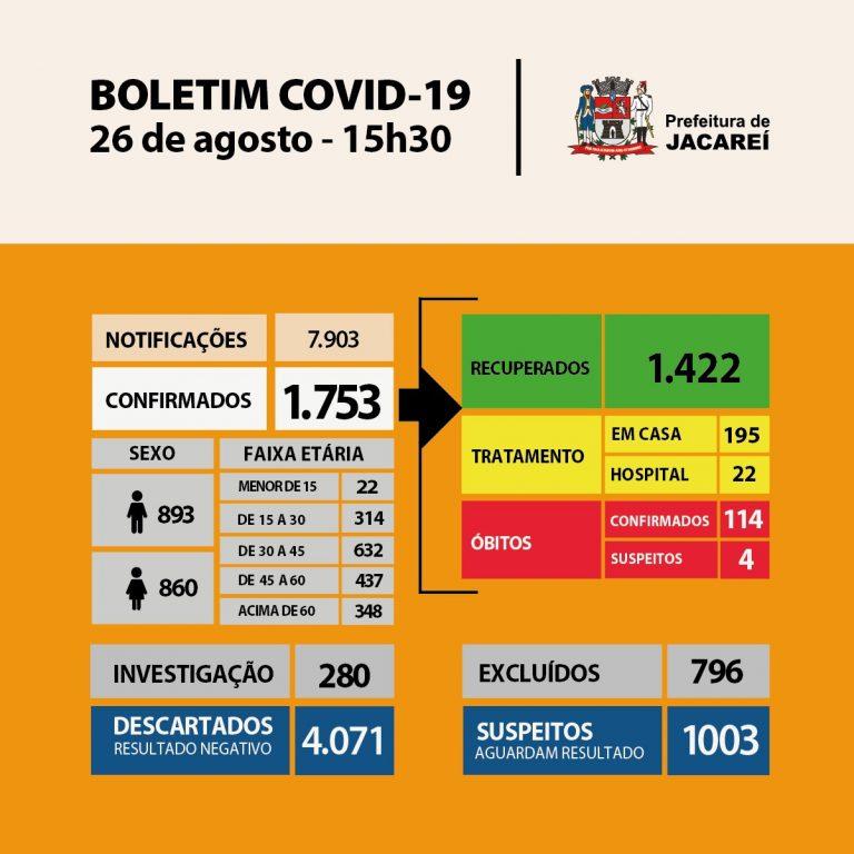 Coronavírus: Jacareí tem 114 óbitos e 1753 casos confirmados