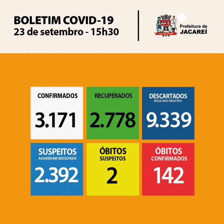 Coronavírus: Jacareí tem 3171 casos confirmados e 2778 recuperados
