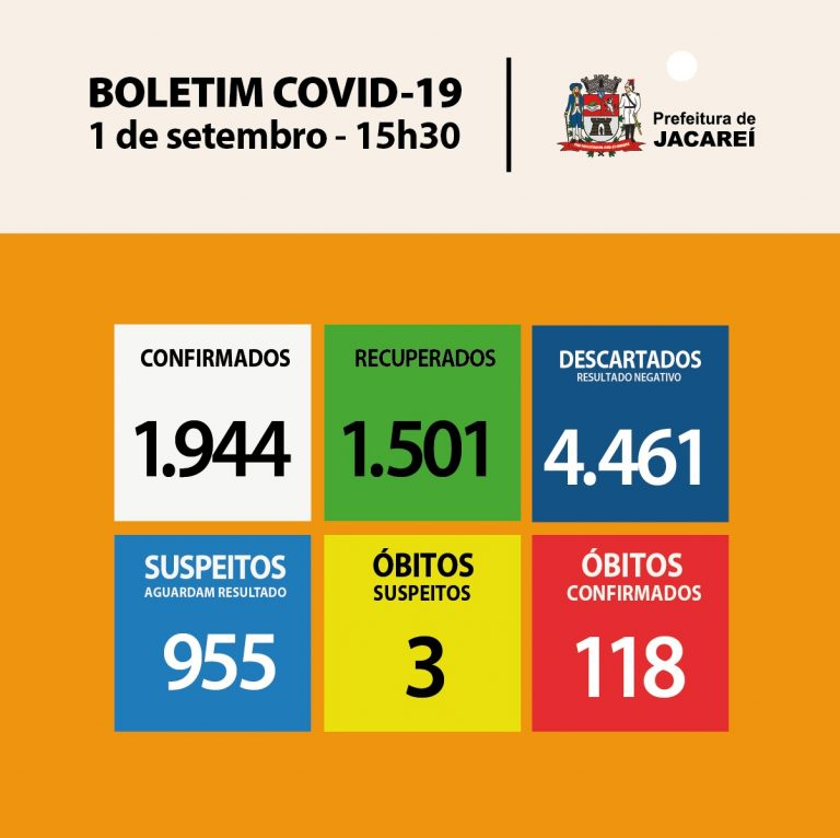 Coronavírus: Jacareí tem 118 óbitos, 1944 casos confirmados e 1501 recuperados