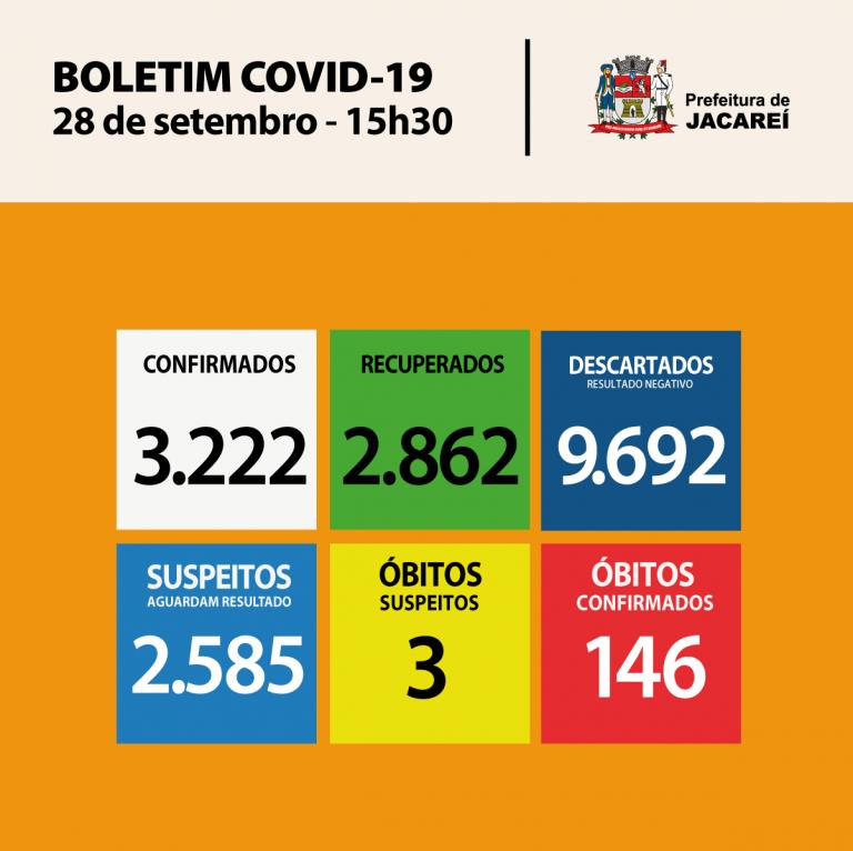 Coronavírus: Jacareí tem 3222 casos confirmados e 2862 recuperados