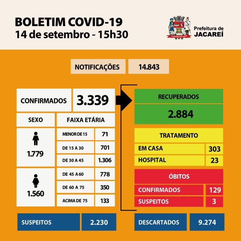 Coronavírus: Jacareí tem 129 óbitos, 3339 casos confirmados e 2884 recuperados