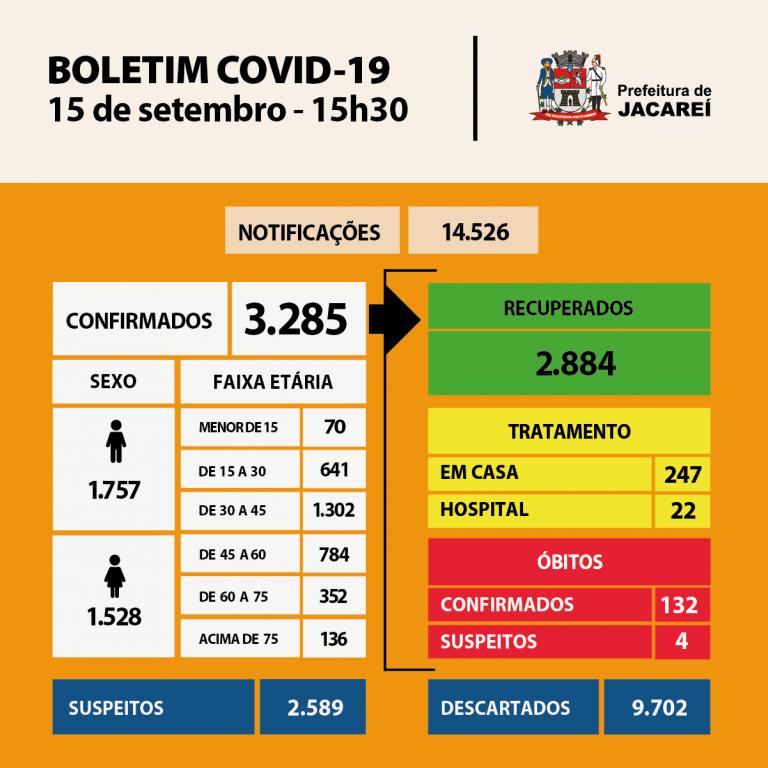 Coronavírus: Jacareí tem 132 óbitos, 3285 casos confirmados e 2884 recuperados