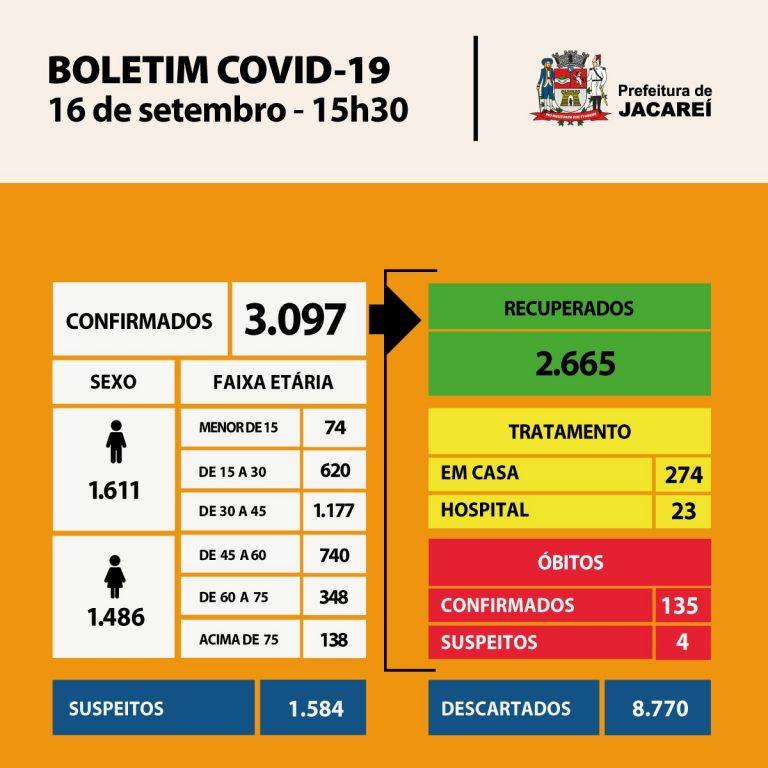 Coronavírus: Jacareí tem 135 óbitos, 3097 casos confirmados e 2665 recuperados