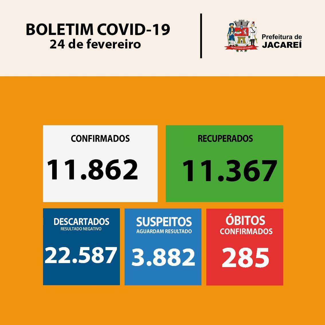 Veja o boletim atualizado dos casos de COVID-19 em Jacareí